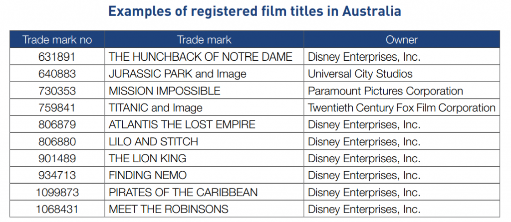 Registered film titles, copyright and trademark